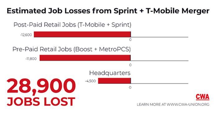 T-Mobile Sprint Merger Estimated Job Loss